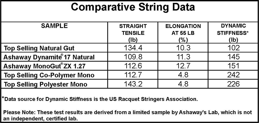 Comparative String Data Chart