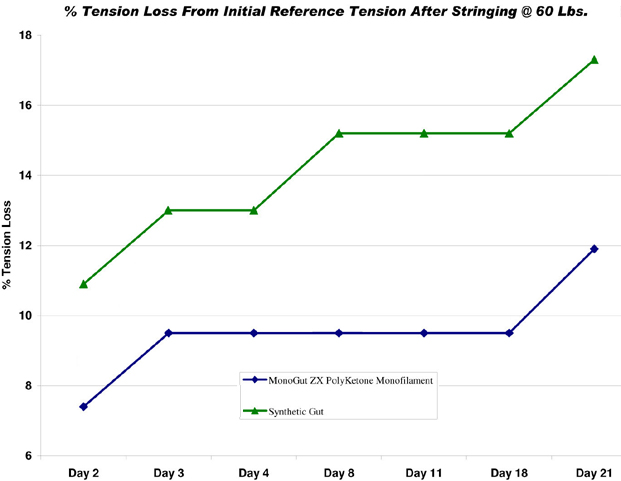 Tension Loss Chart